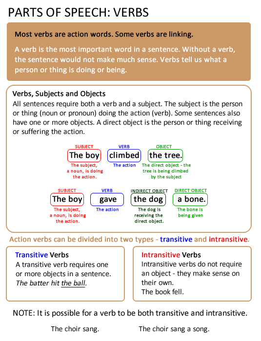 Parts of speech-verbs-transitive-intransitive