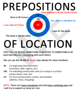 Prepositions of Location IN-ON-AT_01