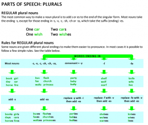Parts of Speech: Regular Plural Nouns