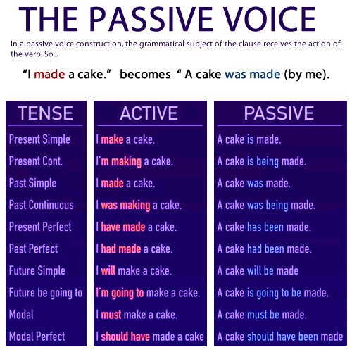 What's the difference between active and passive voice?